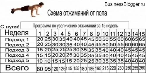 Программа отжиманий от пола за 15 недель